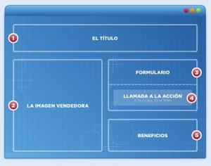Landing page, estructura, marketing on line