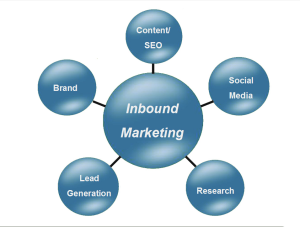 Marketing, redes, inbound, red